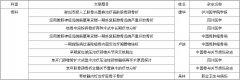 四川现代医院骨科学术文章